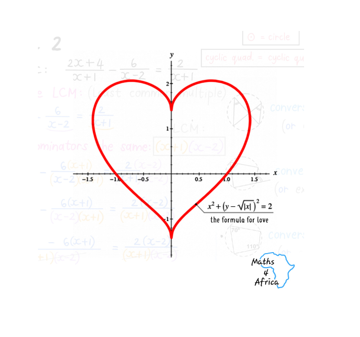 A relationship with Maths (Part 1)
